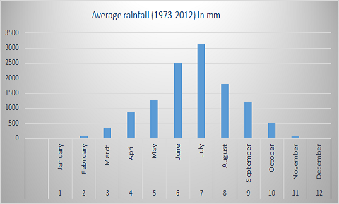 Average Rainfall Data